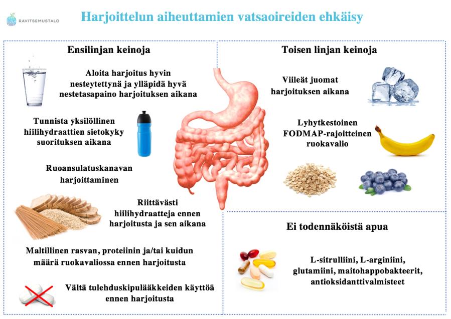 Harjoittelun aiheuttamien vatsaoireiden ehkäisykeinoja