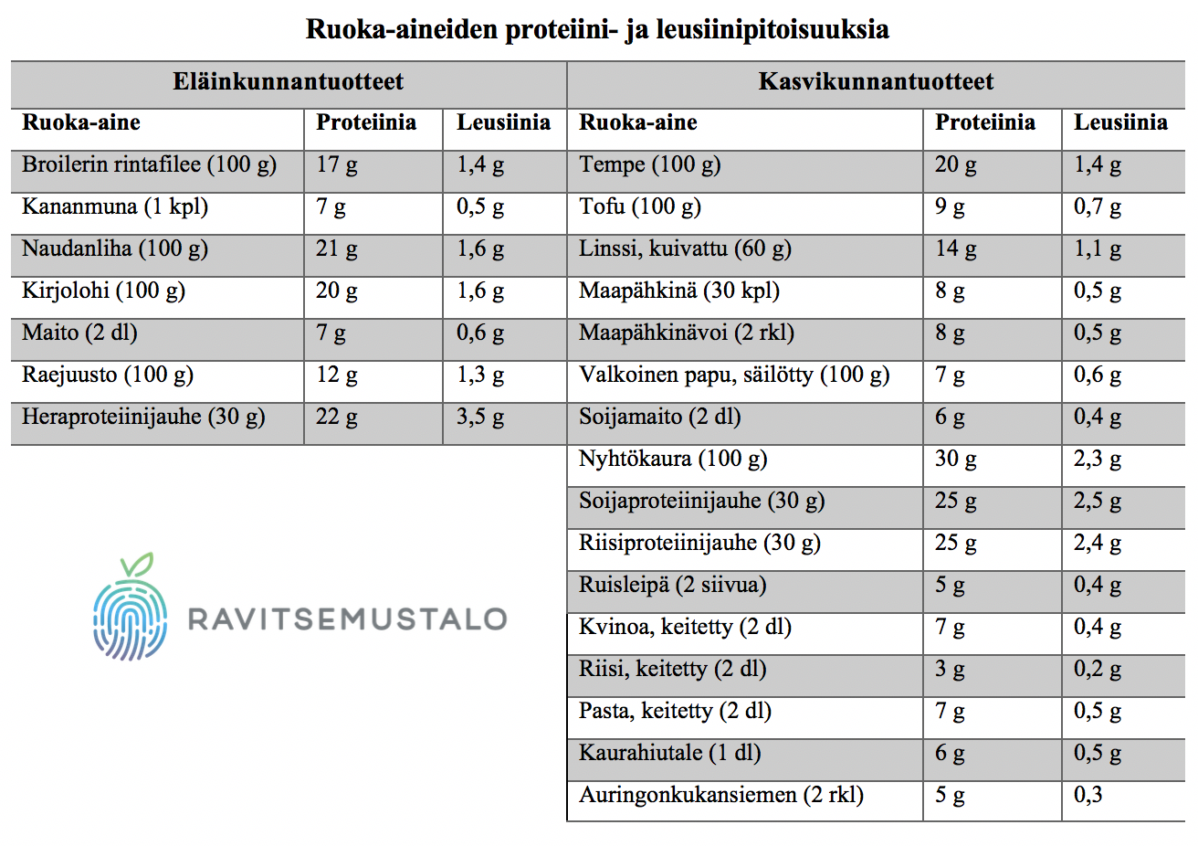Ruoka-aineiden proteiini- ja leusiinipitoisuuksia